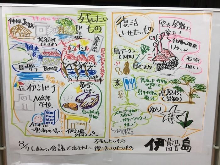 島ごとビジョン:伊計島(しま未来会議より)
